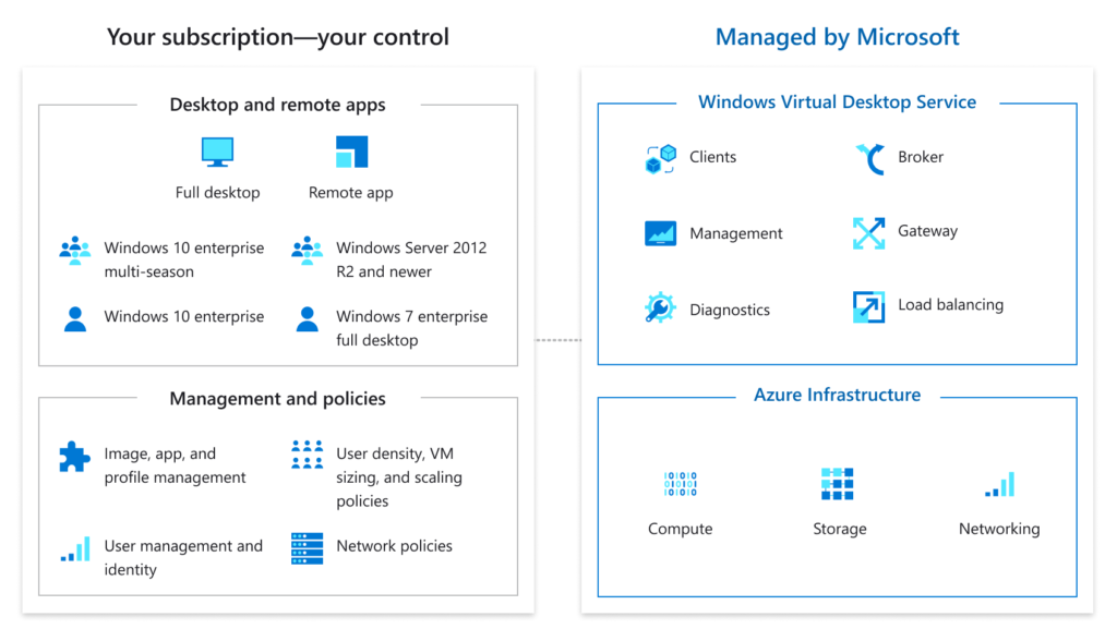Windows Virtual Desktop azure graph