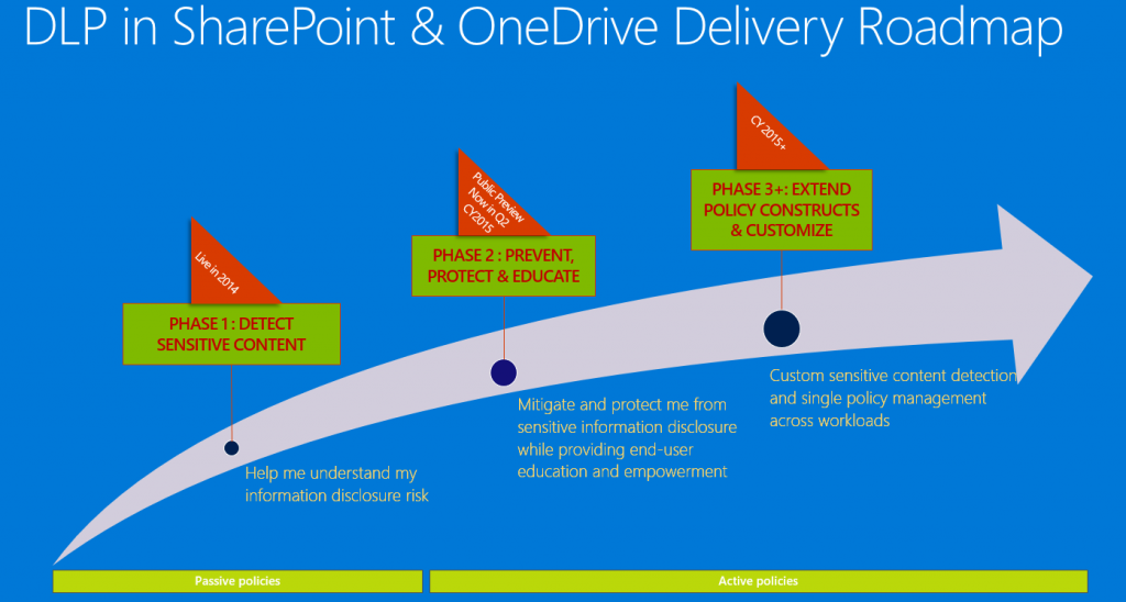 Data Loss Prevention (DLP) in New Office 2016, SharePoint Online, and OneDrive for Business